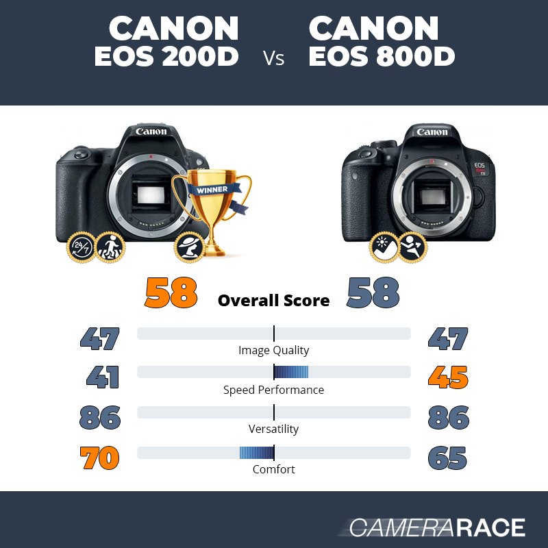 Camerarace | Canon EOS 200D vs Canon EOS 800D