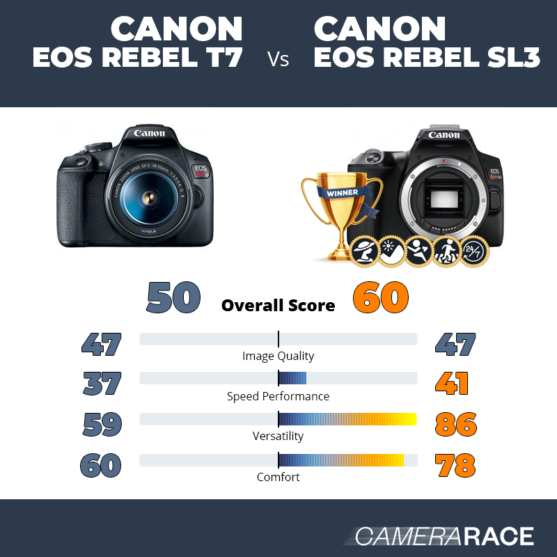 Canon Eos Rebel T7 Vs Canon Eos Rebel Sl3