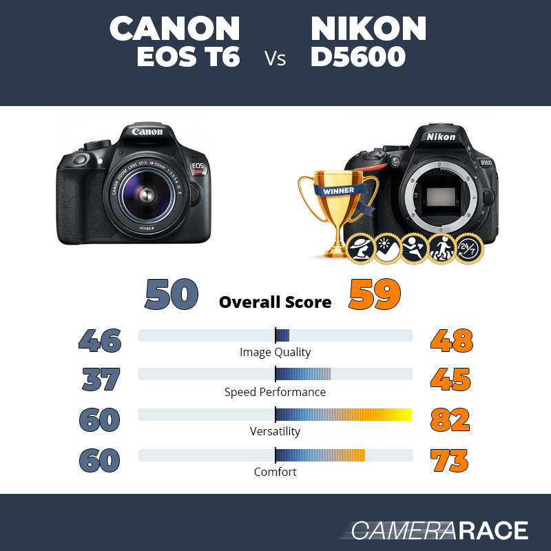 Camerarace | Canon EOS T6 vs Nikon D5600